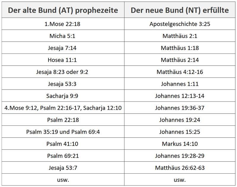 Der-alte-Bund-prophezeite-und-der-neue-Bund-erfüllte